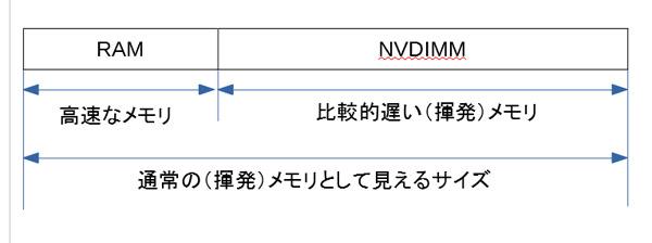 NVDIMM_volatile_patch.jpg