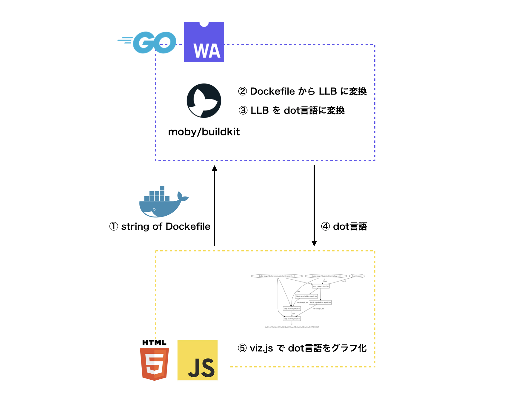 Go + WebAssembly に入門して Dockerfile の依存グラフを図にしてくれるサービスを作ったので、知見とハマりポイントを共有します。
