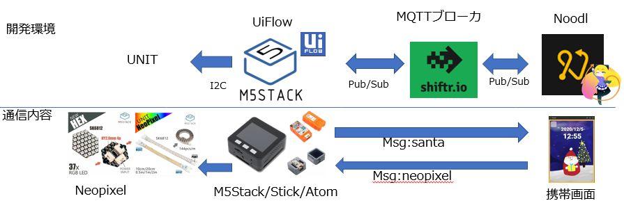 M 5 Stack Hex NeoPixel DEL Board qita