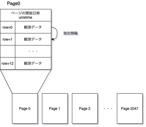 Omronページ構造2.png