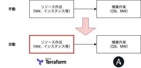 terraform自動化.png