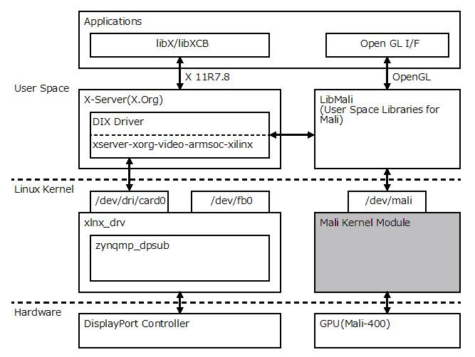 Fig.1 Mali Kernel Module
