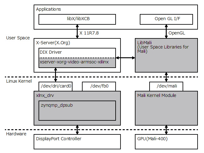 Fig.2 X Window System Graphics Stack for ZynqMP