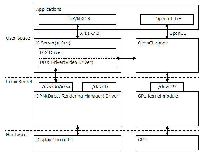 Fig.1 X Window System Graphics Stack