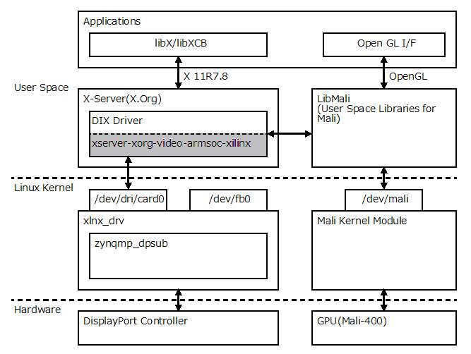 Fig.1 xserver-xorg-video-armsoc-xilinx