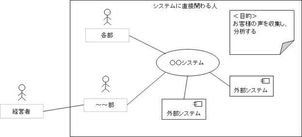 Qiitaの図
