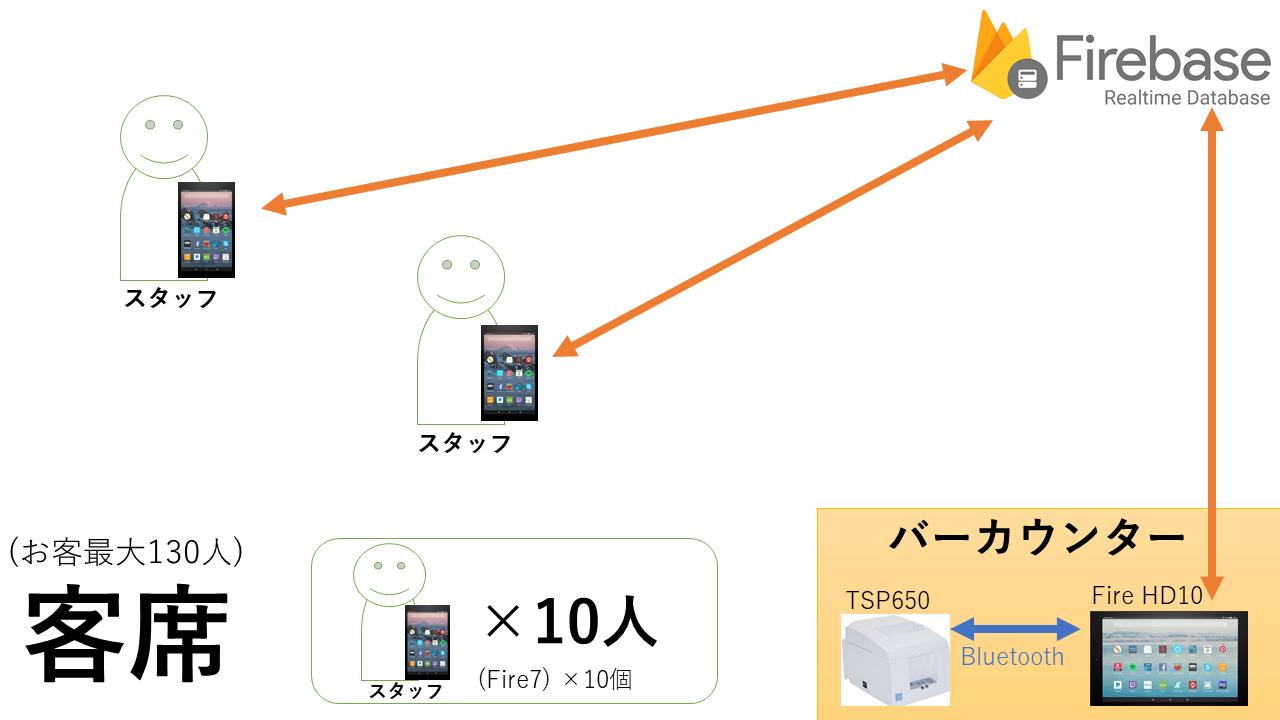 注文受付^B伝票アプリ.png