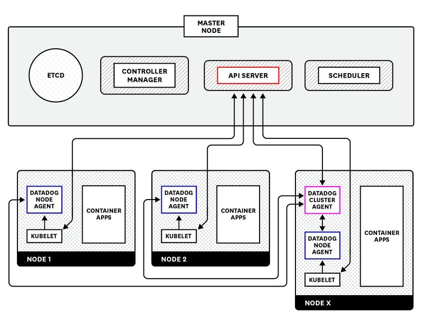 kubernetes_diagrams_after_181012v2.jpg