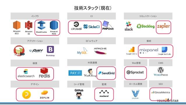 challenge-for-statups-cto-from-big-company-nagaaki-hoshi-19-638.jpg