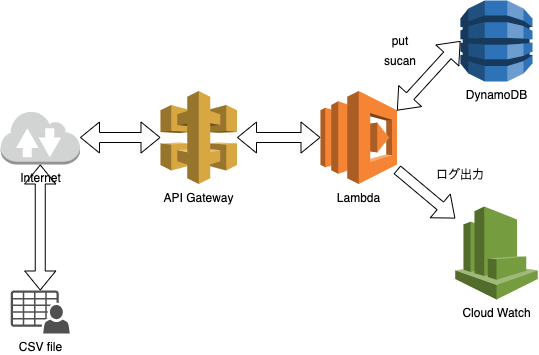 DynamoDBにCSVデータをインポート&エクスポート(Lambda CloudWatch APIGateway)