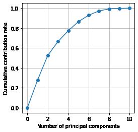 Cumulative_contribution_rate2.png