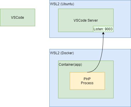 VSCode+Dockerコンテナ内のPHPをデバッグする際、host.docker.internalに接続できない問題の対処