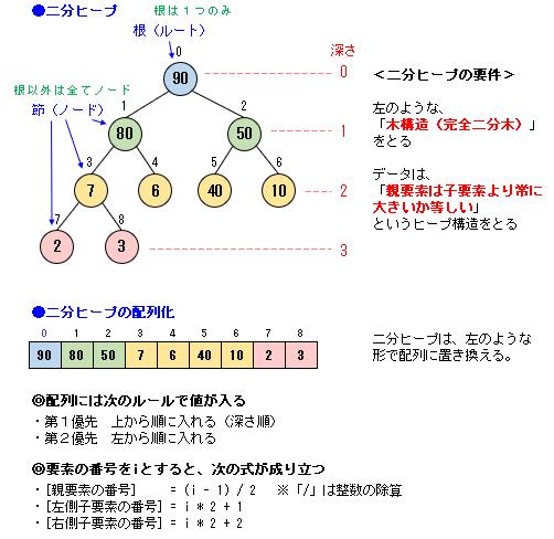 図で見るソートアルゴリズム(C言語 / Java / VBA / Python)