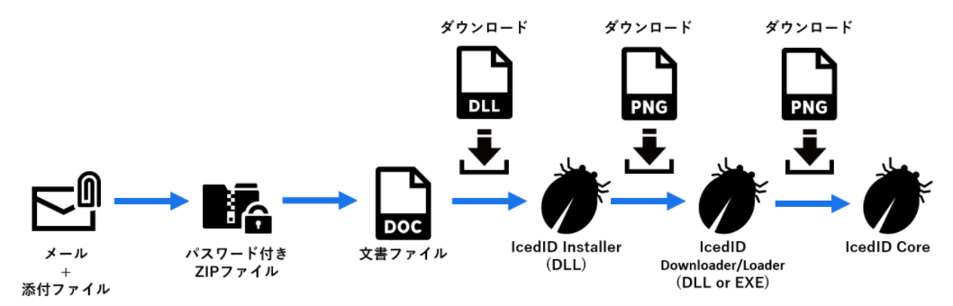 IcedID_2