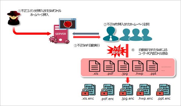 ランサムウェア攻撃に使用される脆弱性