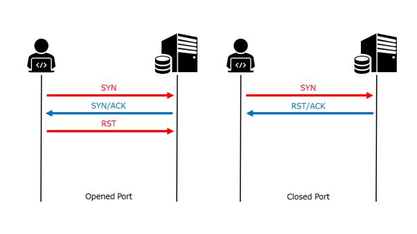 TCPハーフオープン ポートスキャン