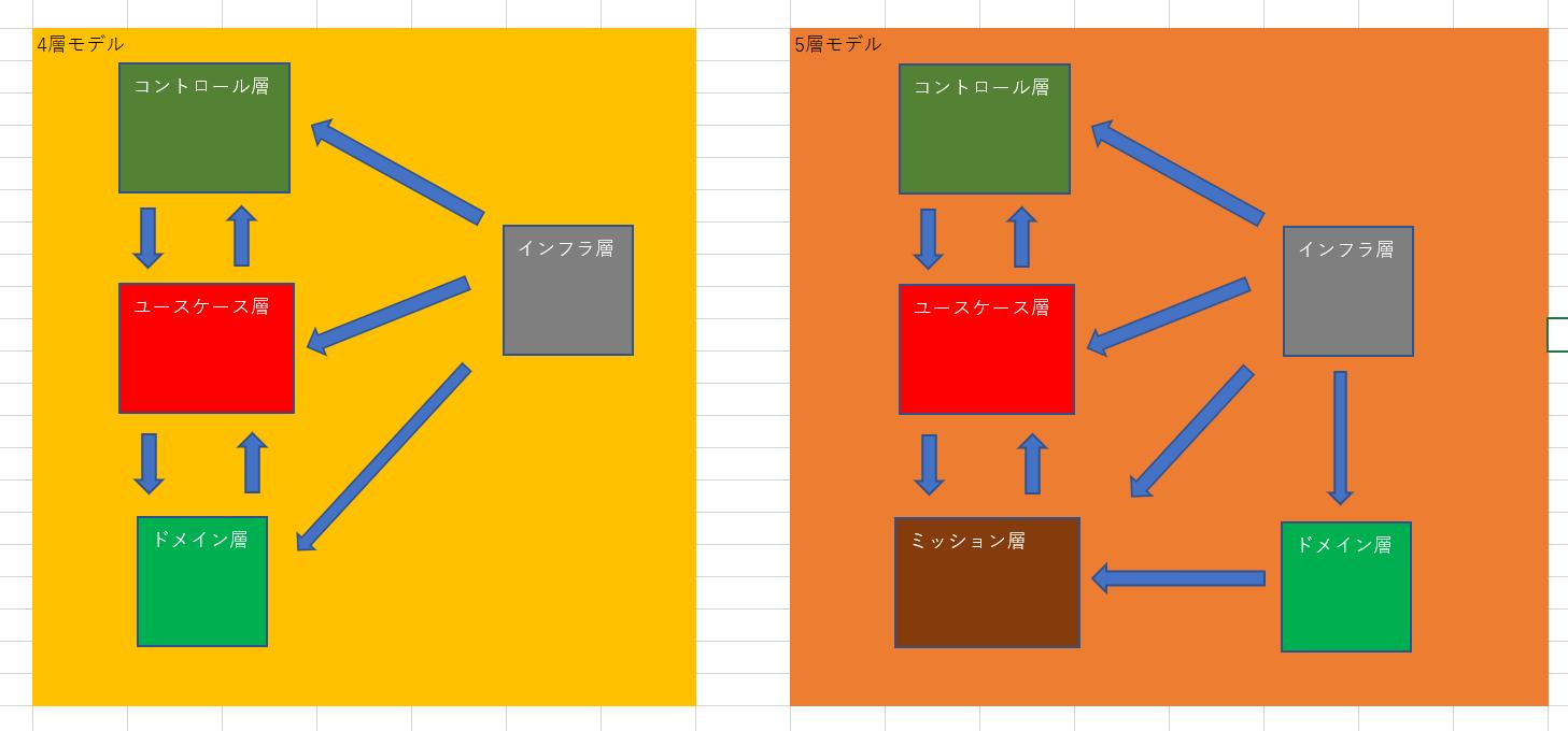 ドメイン駆動設計の4層モデルと5層モデルの比較.png