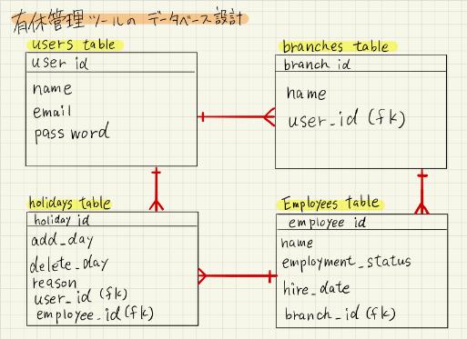 【開発ログ③】初心者がデータベースの設計をしたらこうなったよ。