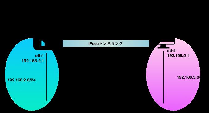 sswan00_IPsecGW図.png
