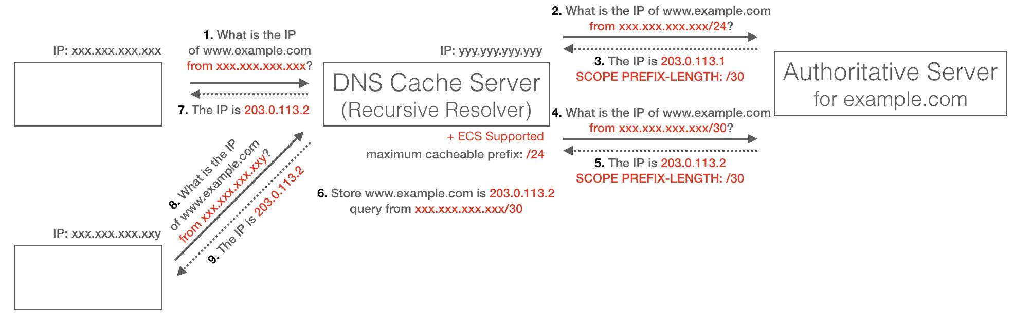 ecs-cache-behavior.png