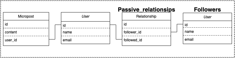 Rails Tutorial Chapter 14 Joins Related Diagram.png