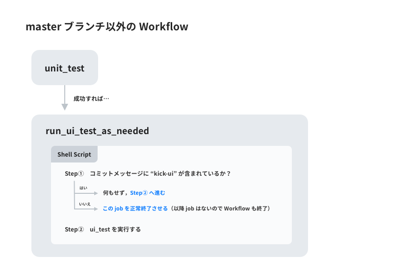 masterブランチ以外のWorkflow.png