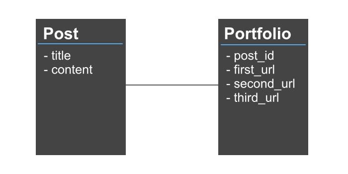Railsでfields_forとaccepts_nested_attributes_forを使ってhas_oneで関連付けしたネストしたフォームを作る